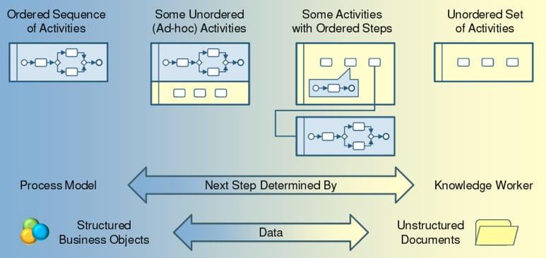 IBM BPM Process vs Case