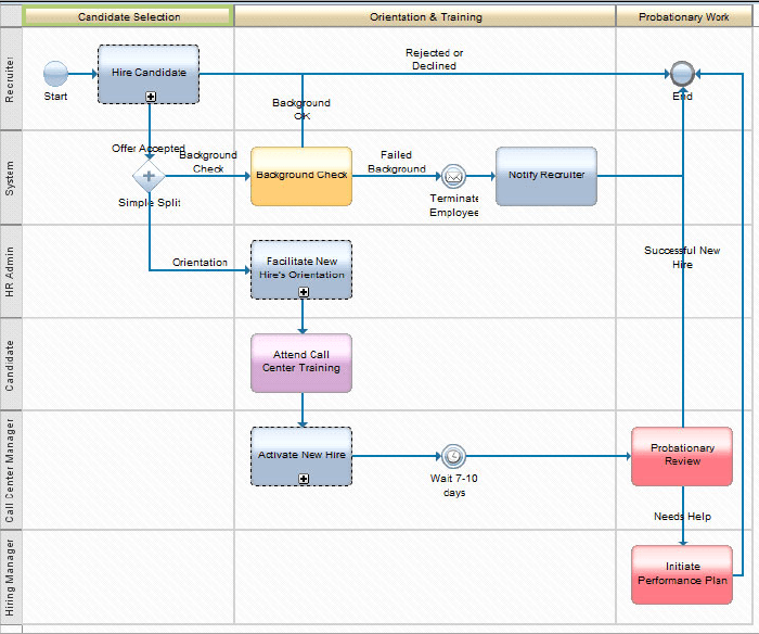 Process definition with BPMN in IBM Blueworks Live