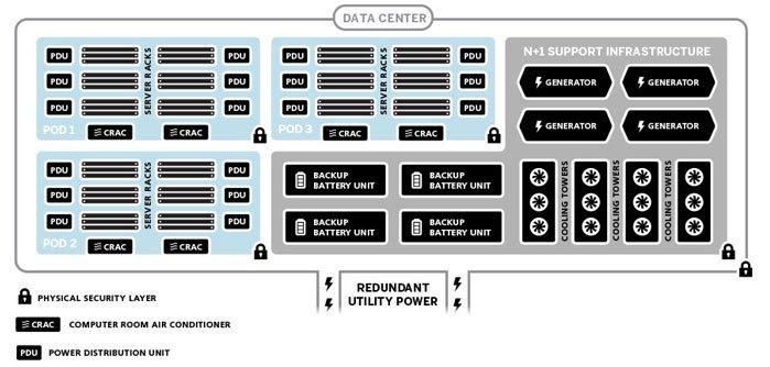 Datacenter - Pod Design