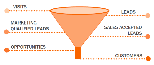 The inbound marketing sales funnel
