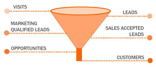 The inbound marketing sales funnel