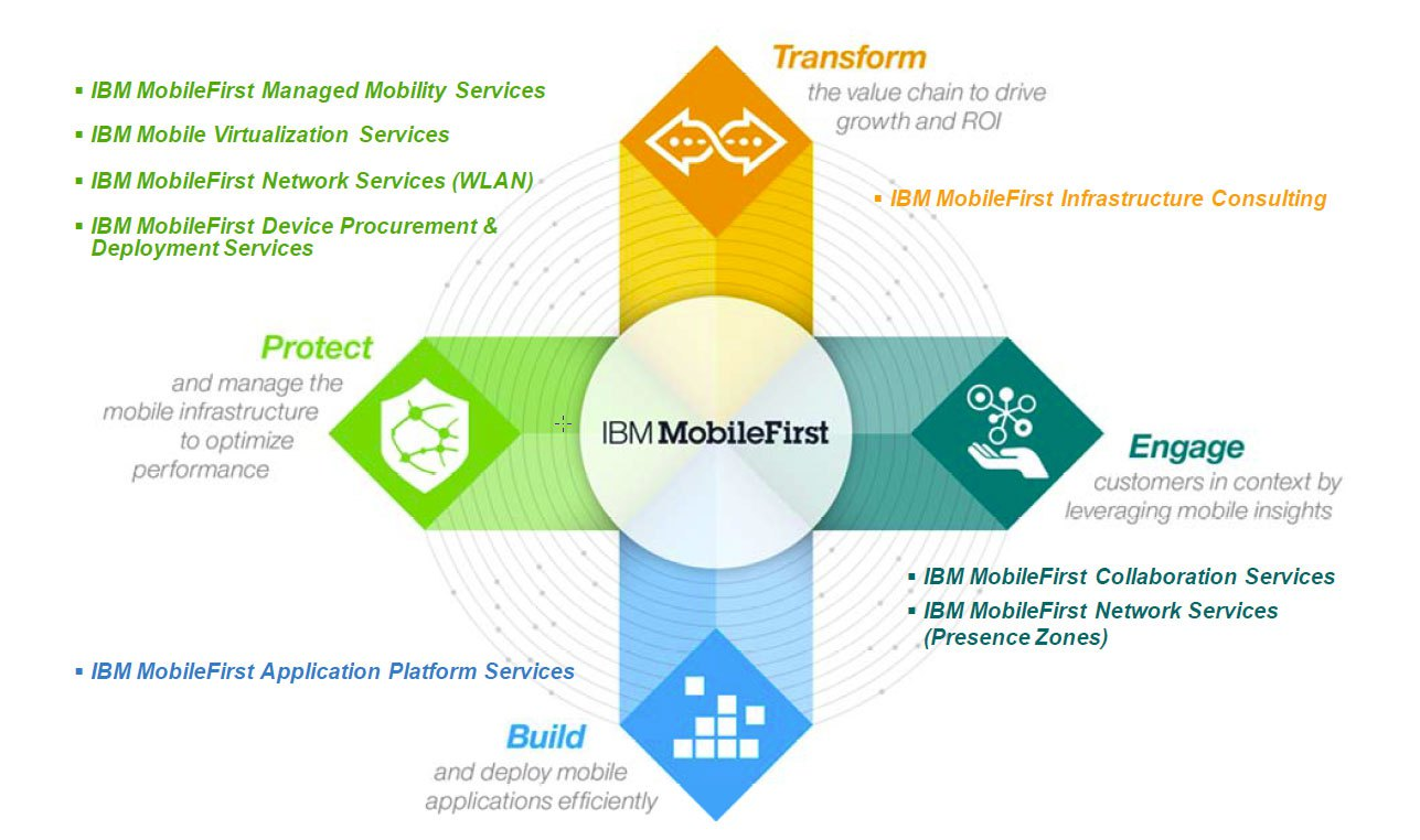 IBM MobileFirst service components