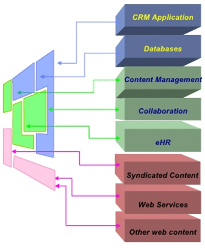 Portal as a unified, secured and profiled access to information and enterprise applications