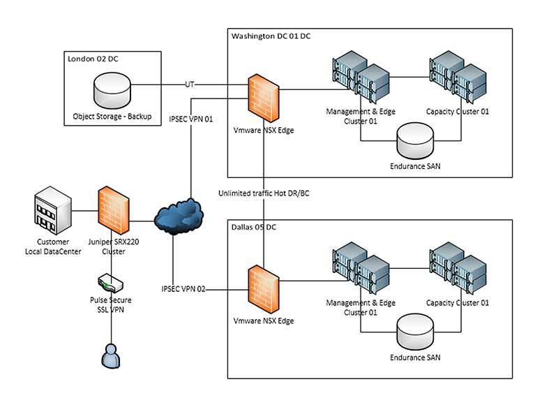 Implementation of connectivity between on-premises datacenters and public clouds