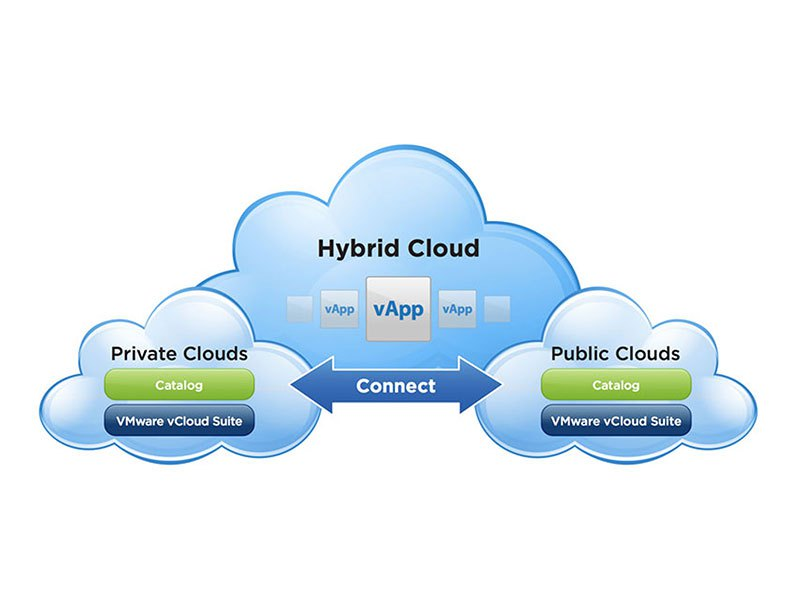 Private, public and hybrid cloud implementation