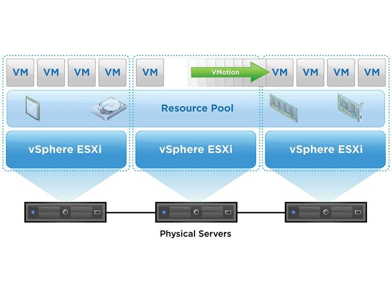 Virtualization of workloads