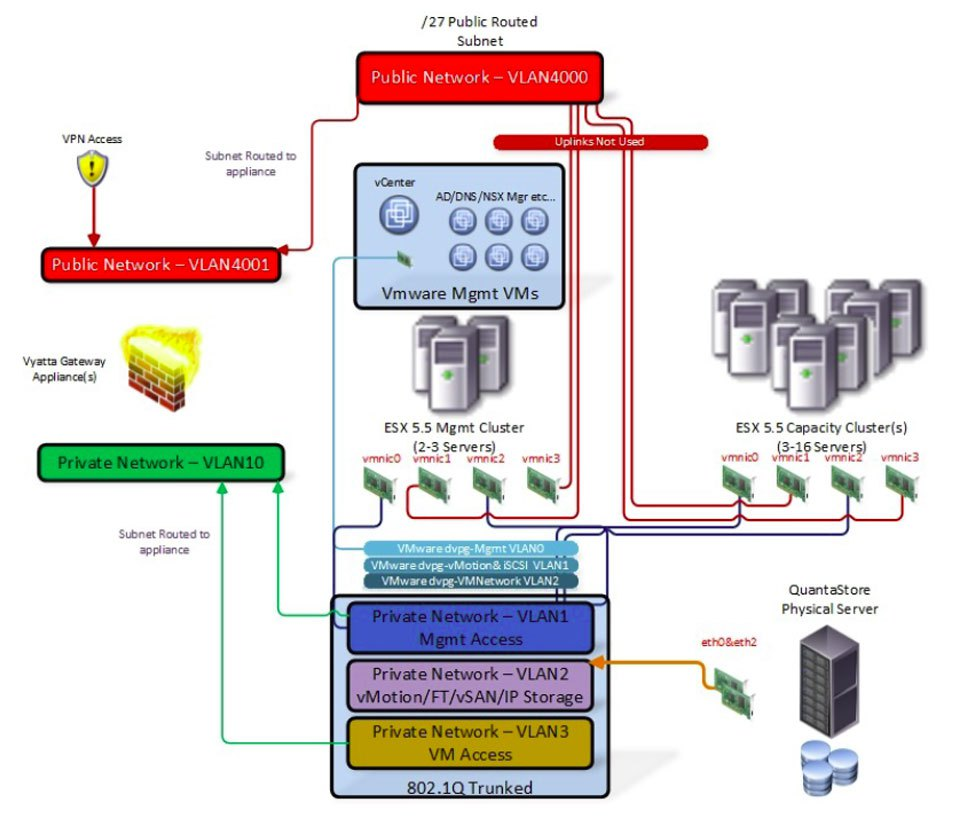VMware basic single site with logical storage