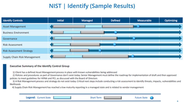 NIST sample